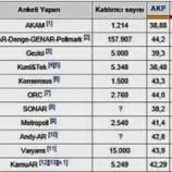 Son seçim anketleri