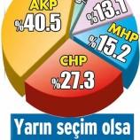 Seçime 14 Gün Kala, Sonar Son Anket Sonuçlarını Açıkladı..