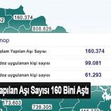 Sinop'ta Yapılan Aşı Sayısı 160 Bini Aştı…